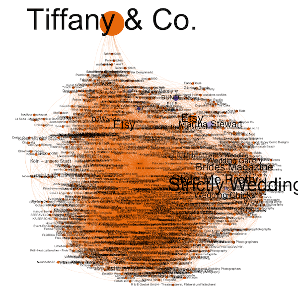 Facebook Page Like Networks mit Gephi