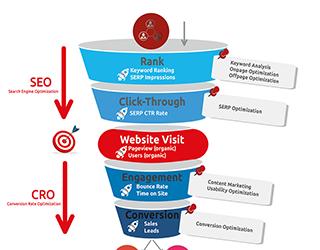 Erfolgreich mit dem SEO Funnel & SEO KPIs