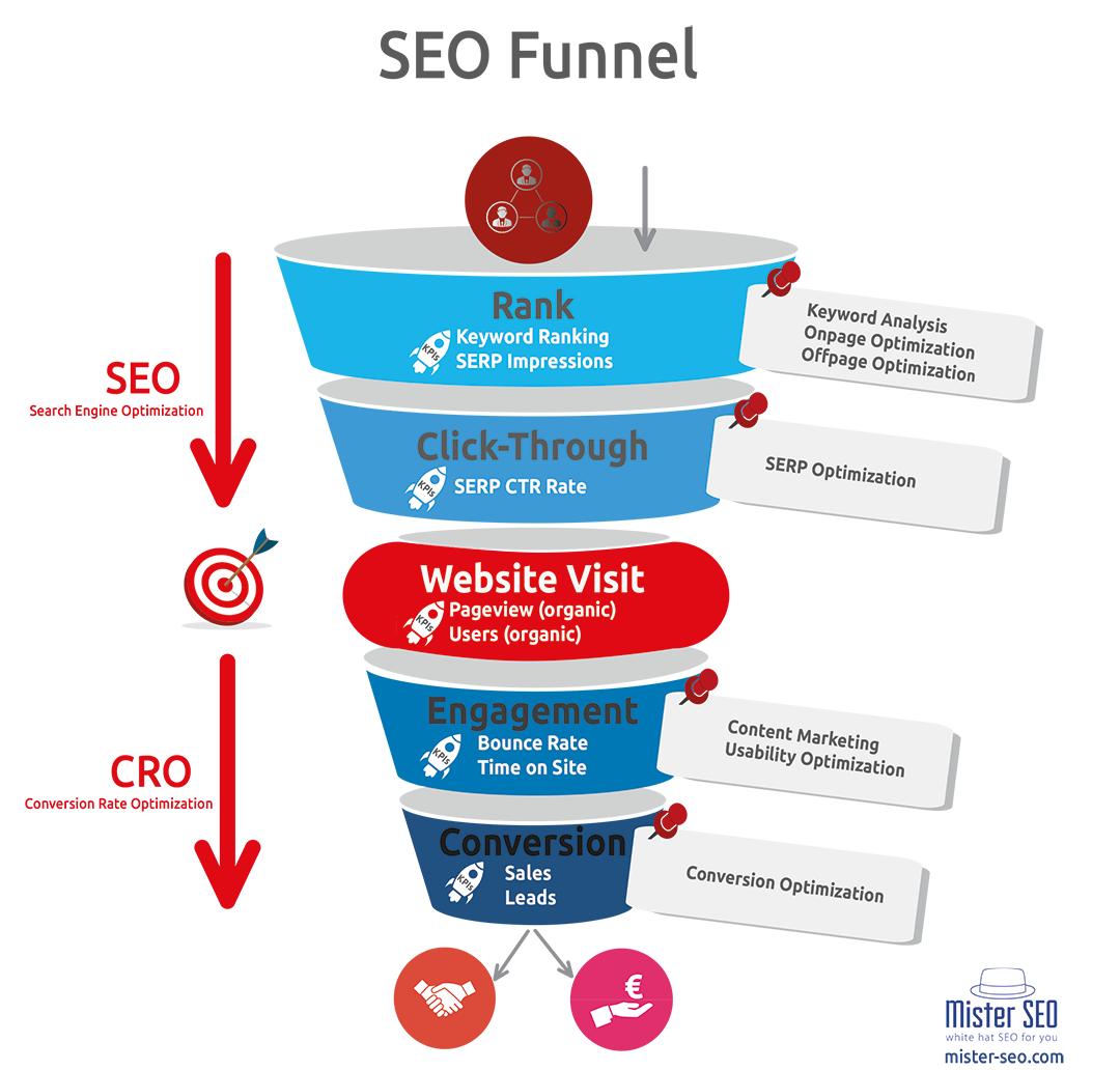 SEO Funnel mit SEO KPIs