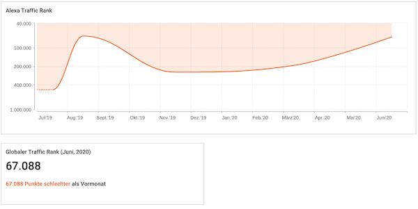 Anzahl Besucher SEO Tool